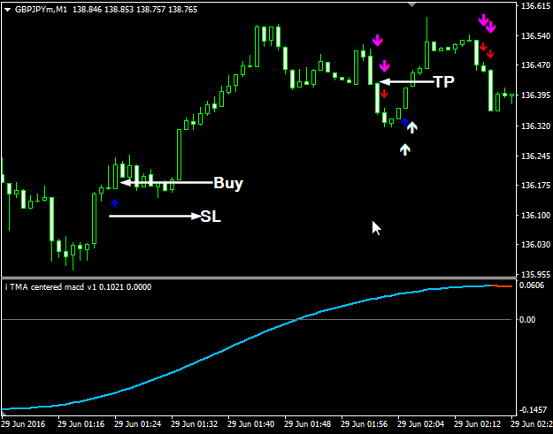 Is forex trading too hard