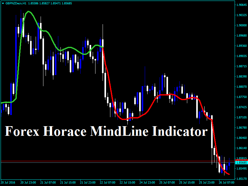 How to enter trade in forex trading
