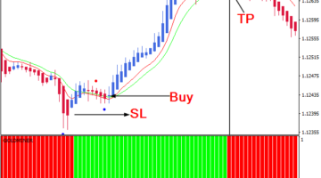 Instant Trend line filter Scalping