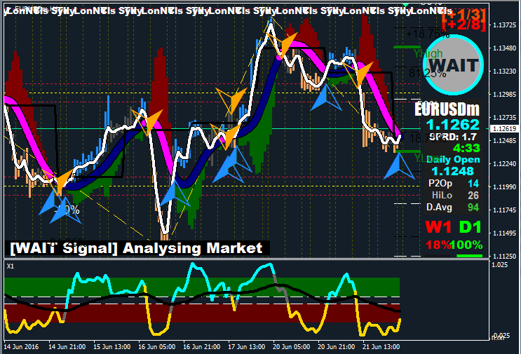 How to make a forex indicator
