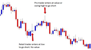 Make Money Trading Reversal Signals