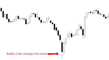 The 2 Bar Reversal Strategy