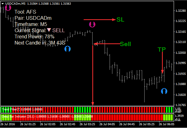 Forex 5m scalping