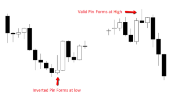 Forex Trading Signals to Avoid