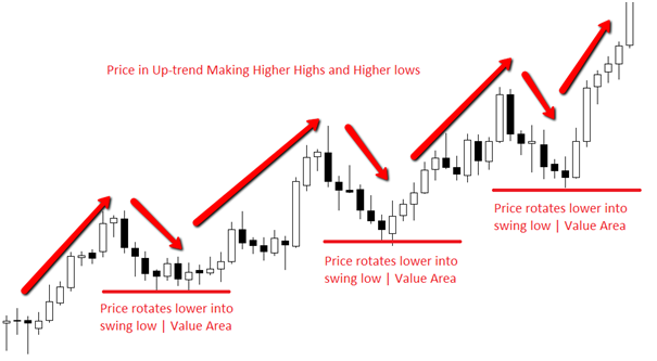 Price action forex high probability entries
