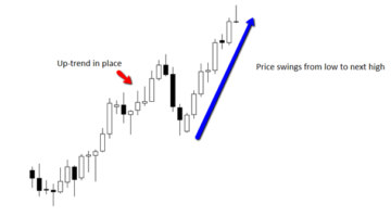 How to Trend Trade Price Action