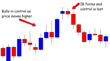 How to Trade Price Action With the Inside Bar