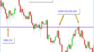 Price Action Trading – The Smart Way to Trade