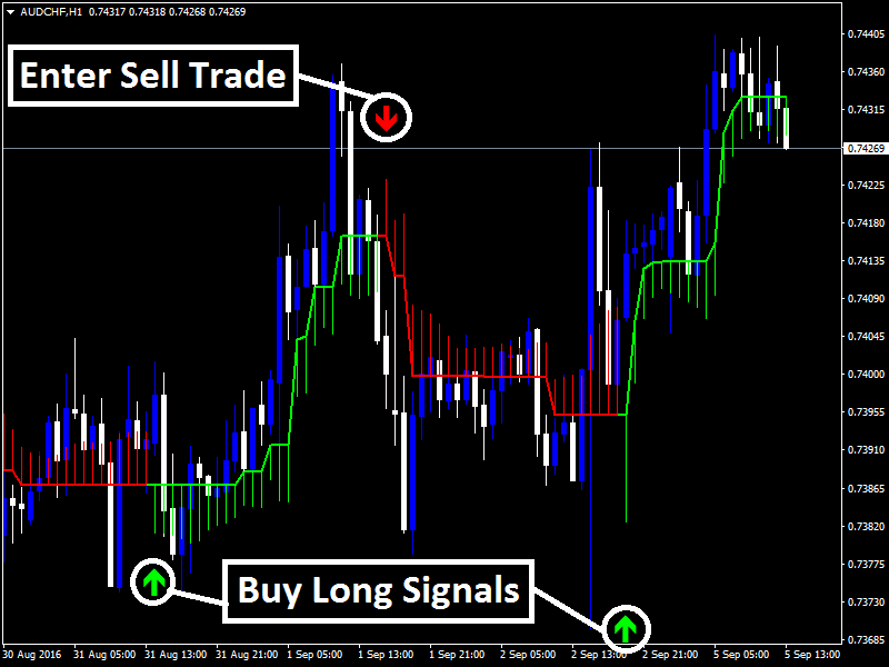 Trading buy signals