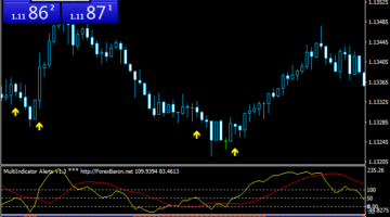 Forex Multi Trading Strategy