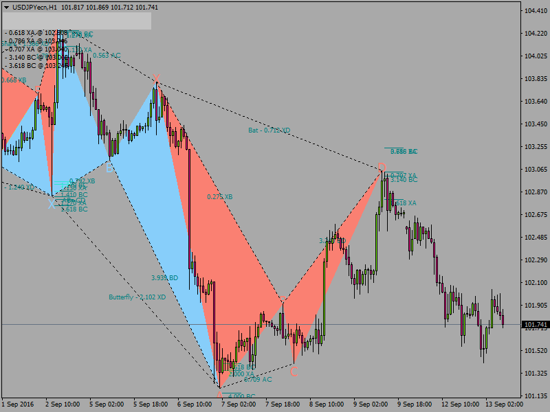 PZ Day Trading with Fibonacci Trend and Support and Resistance - Metatrader 4 Indicators