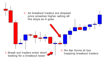 Reading Order Flow with Price Action
