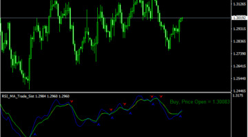RSI MA Trading System