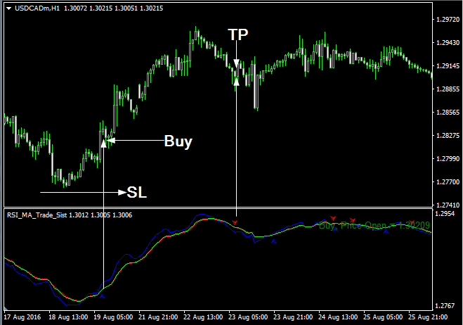 Trading system ma