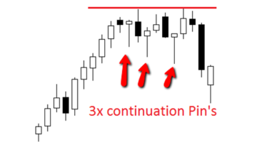 Where Traders Go Wrong With the Pin Bar Reversal