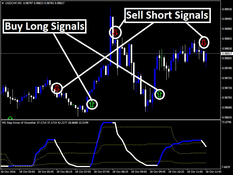 Forex Kwan Smoother Indicator : Forex Kwan Smoother