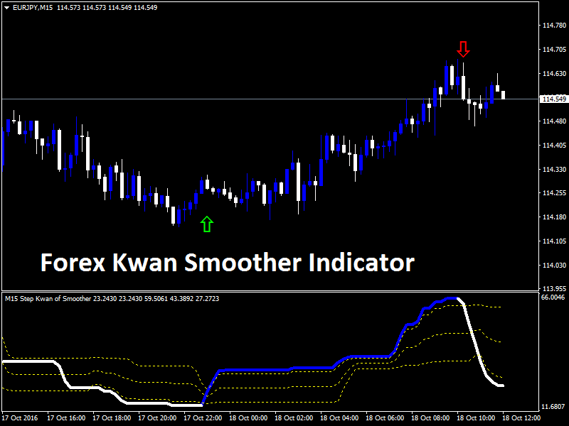 Forex trend indicator download