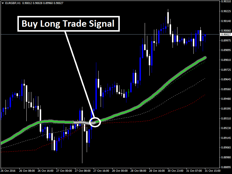 Print the chart and use compass in binary options trading