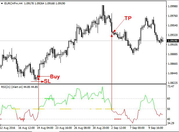 RSI TC indicator