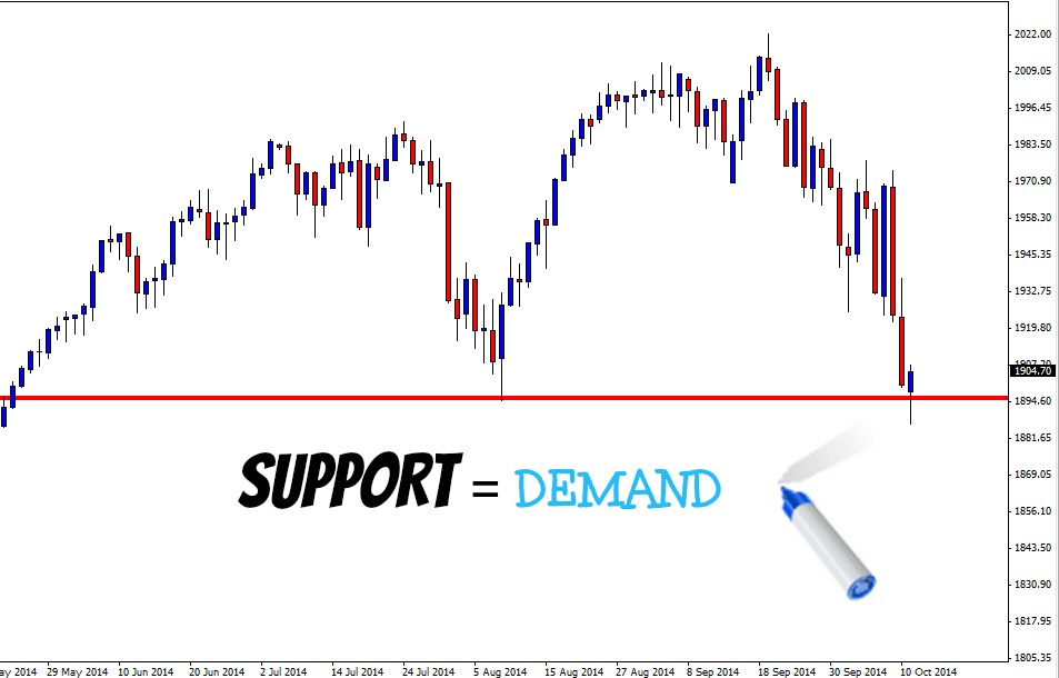 support-equals-demand