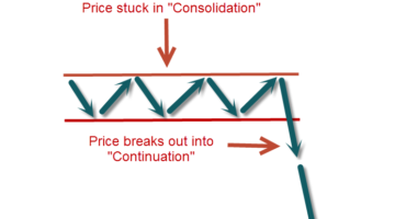 How to Trade Price Action in Ranging and Sideways Markets