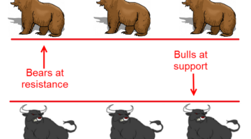 First Test Support/Resistance Price Action Trading Strategy