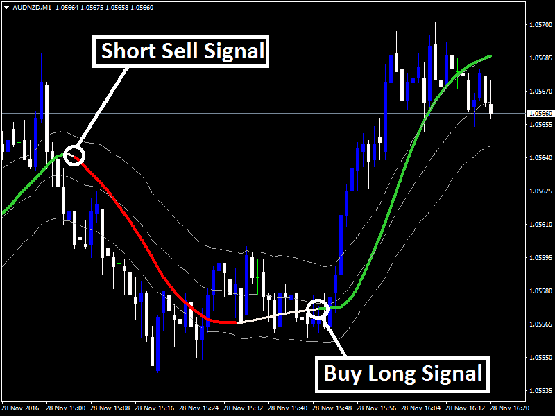 1 minute forex indicator