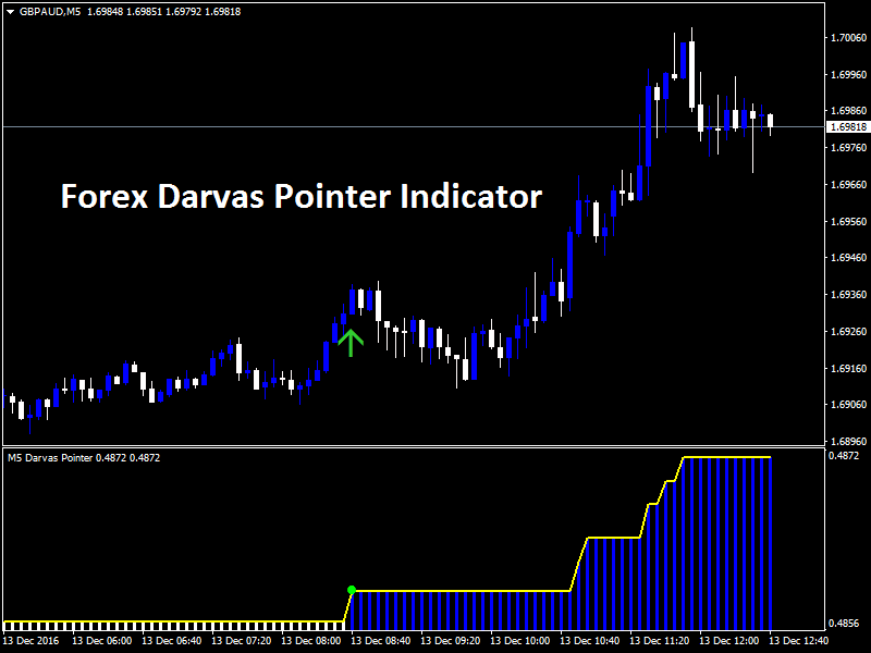 Forex Darvas Pointer Indicator
