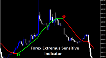 Forex Extremus Sensitive Indicator