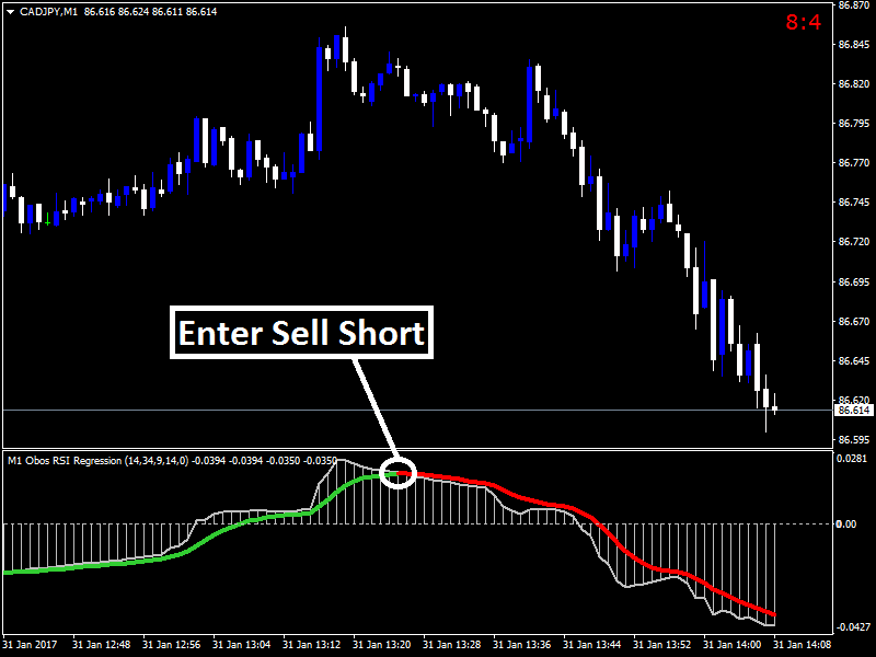Forex regression analysis