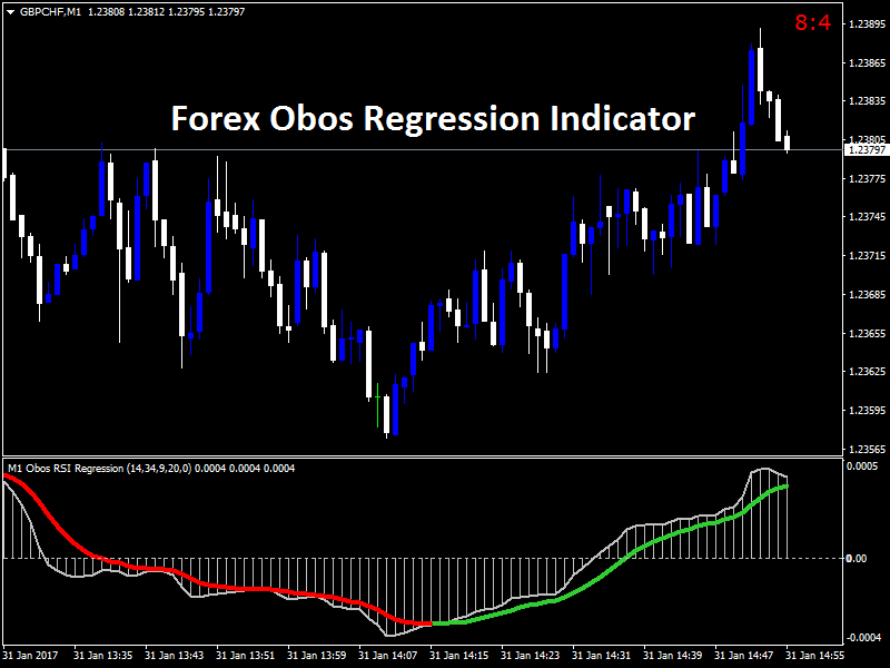Forex Obos Regression Indicator