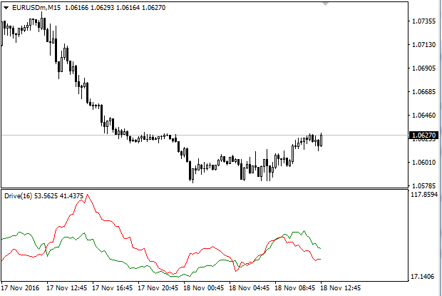 Robot forex martingale