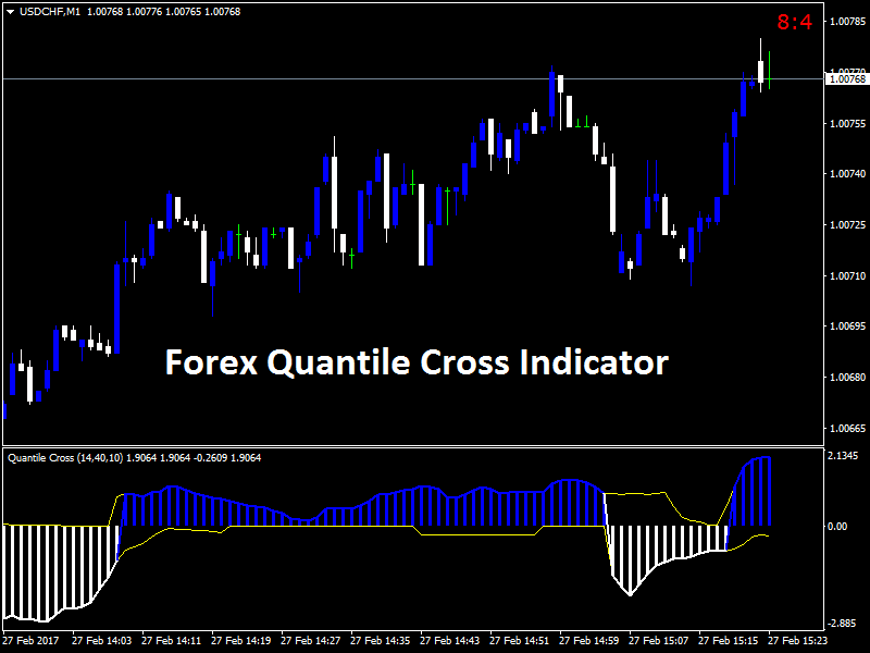 Currency crosses forex