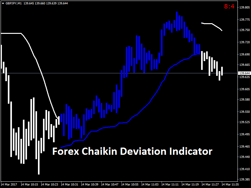 Forex Chaikin Deviation Indicator