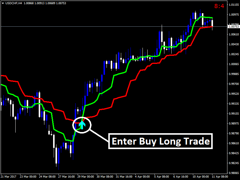 Forex time in force