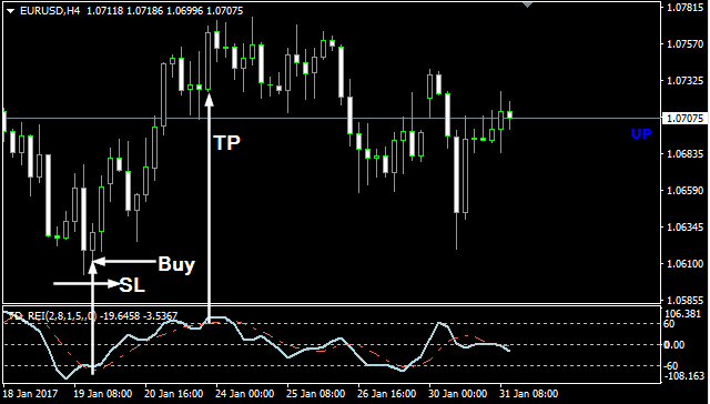 Fpa binary options