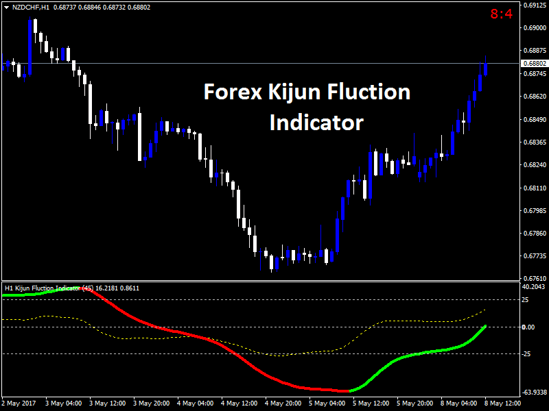 Best indicator to use in forex trading