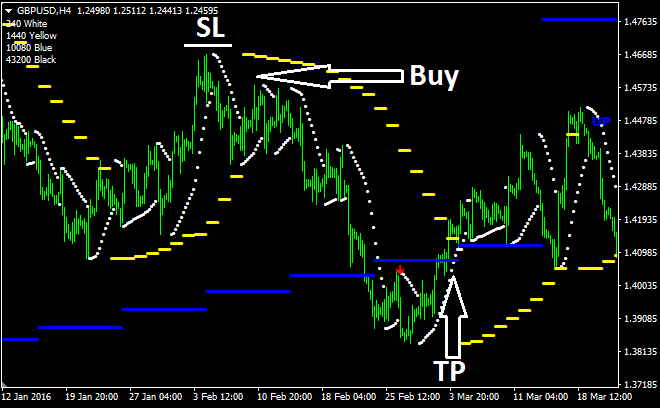 Psar forex trading