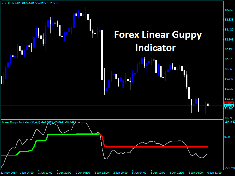 Forex Linear Guppy Indicator
