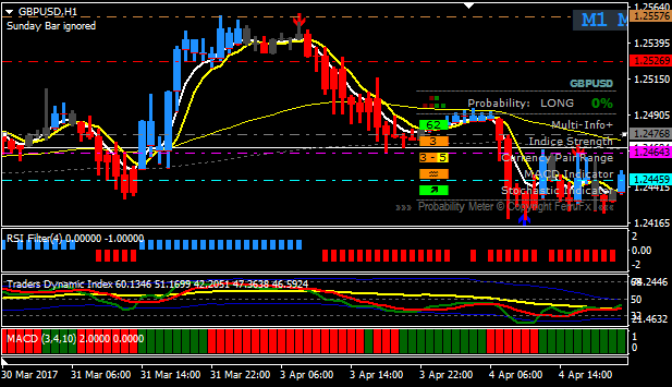 Day Trading Charts - The best free candlestick charts explained