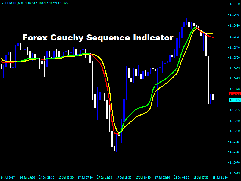 Forex Cauchy Sequence Indicator