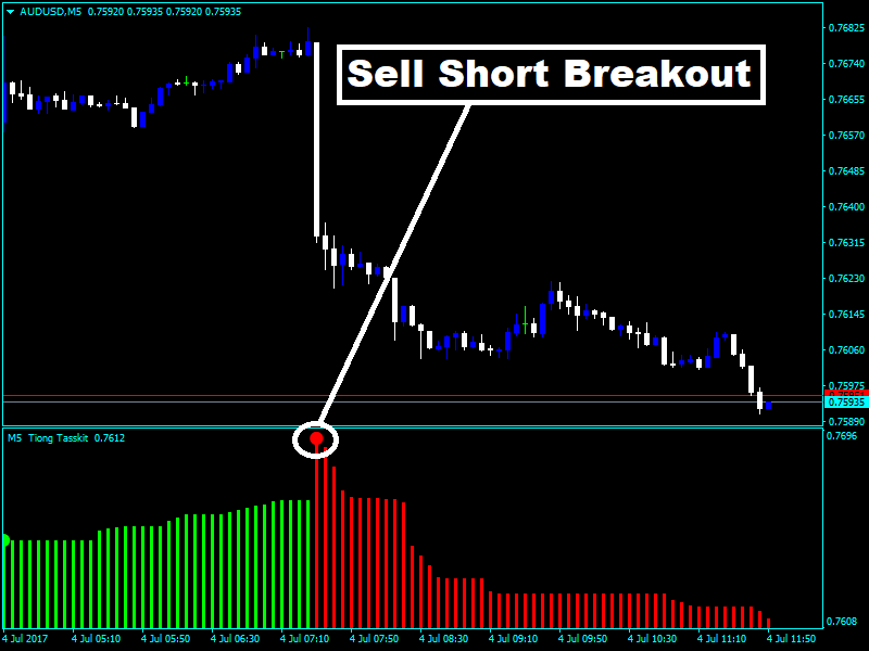 Forex profit boost system indicator