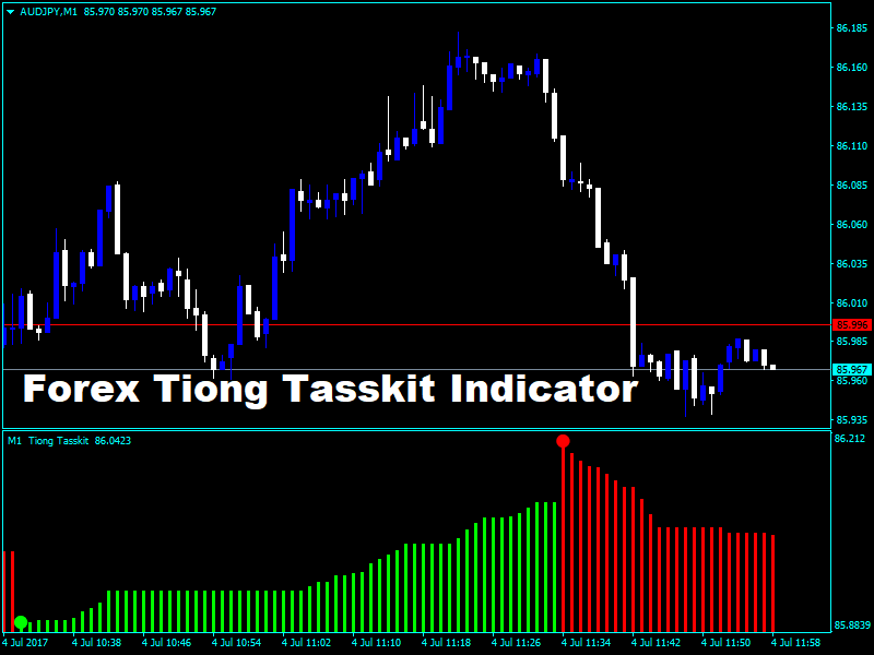 Daily forex news indicator