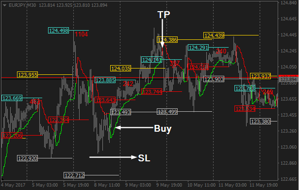 Morning forex trading system