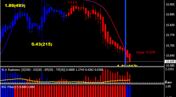 Power Trade Formula Scalping