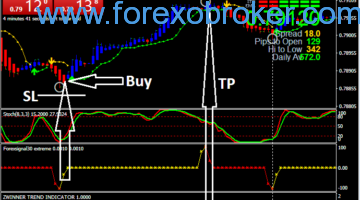 Forex Scalping Action with BBstop Strategy