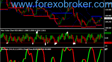 Forex Stochastic OSOB Strategy