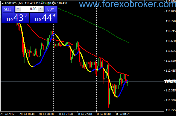 Modified martingale system forex