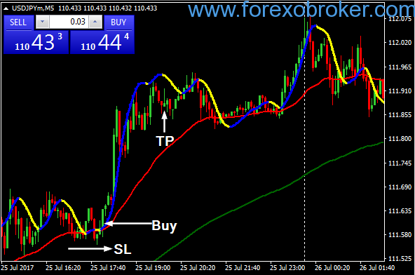 Super Scalping with Martingale