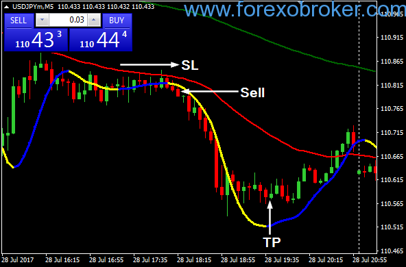 Forex trading using martingale strategy